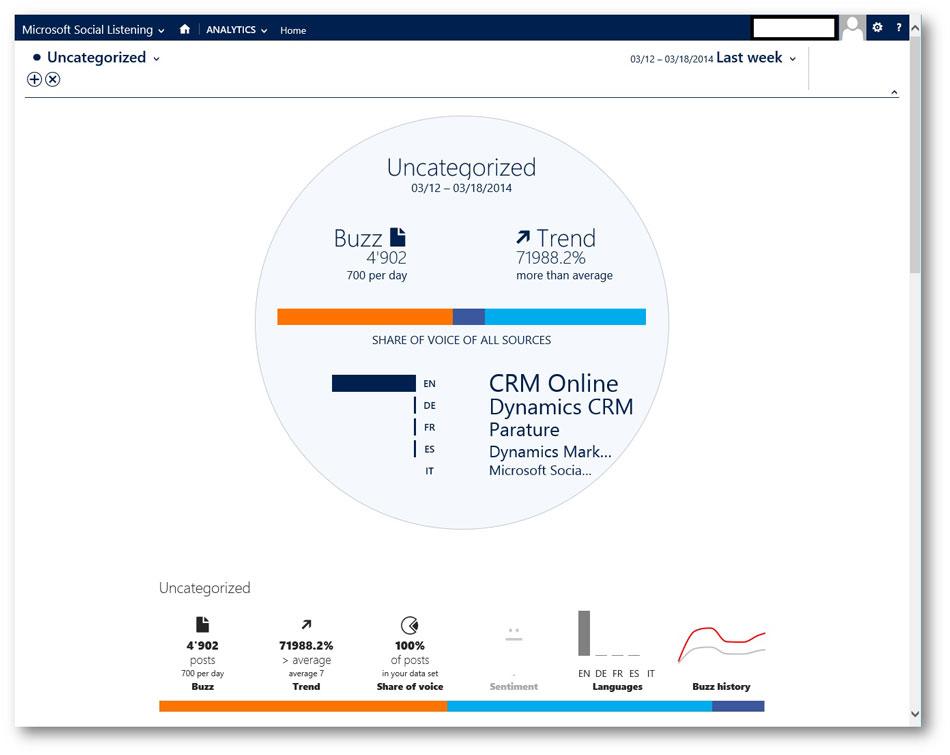 CRM Social: Analítica Redes Sociales