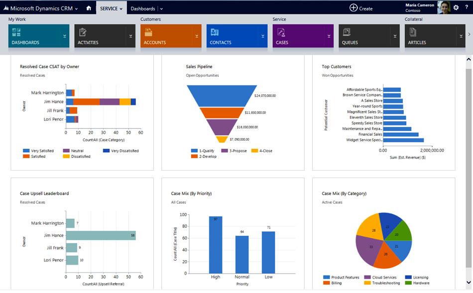 Dynamics CRM Panel de Servicio al cliente