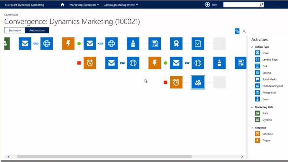 Microsoft DYnamics Marketing gestión de campañas